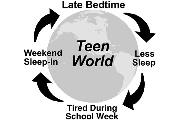 an analysis of sleep deprivation in american adolescents