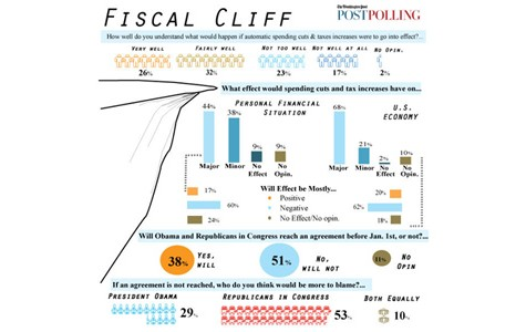 The Fiscal Cliff: Revealing Its Mysteries